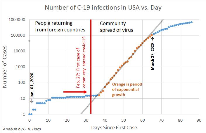 Coronavirus And Exponential Growth Updated 4 20 2020 Seti Institute